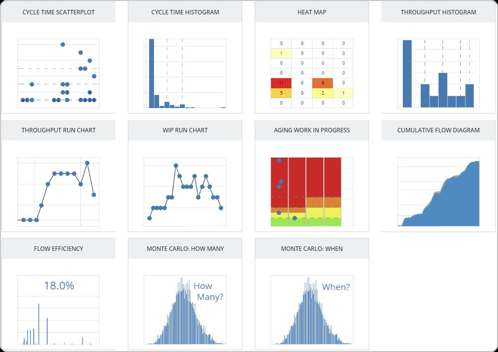 Kanban software service delivery metrics