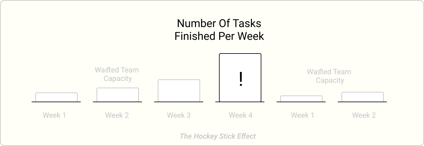 Hockey Stick Effect