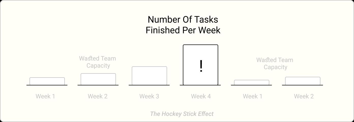 Der Hockeyschläger-Effekt