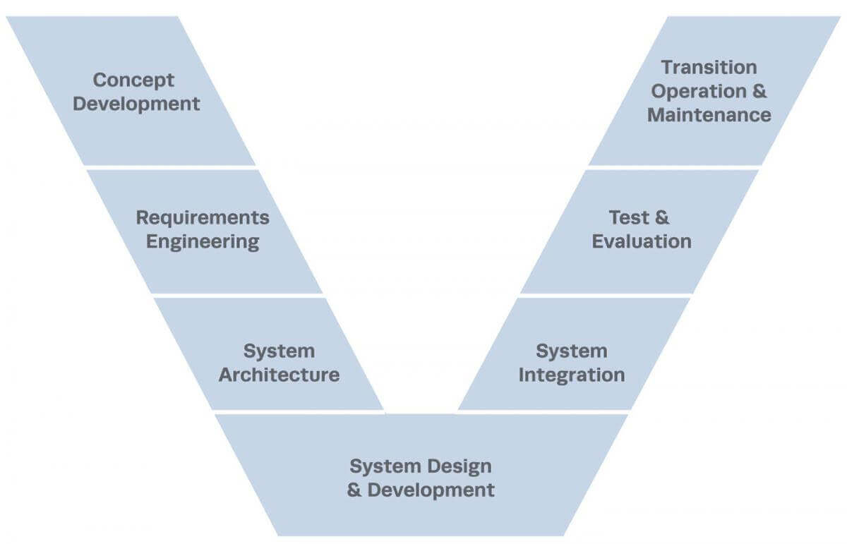 v model in systems engineering