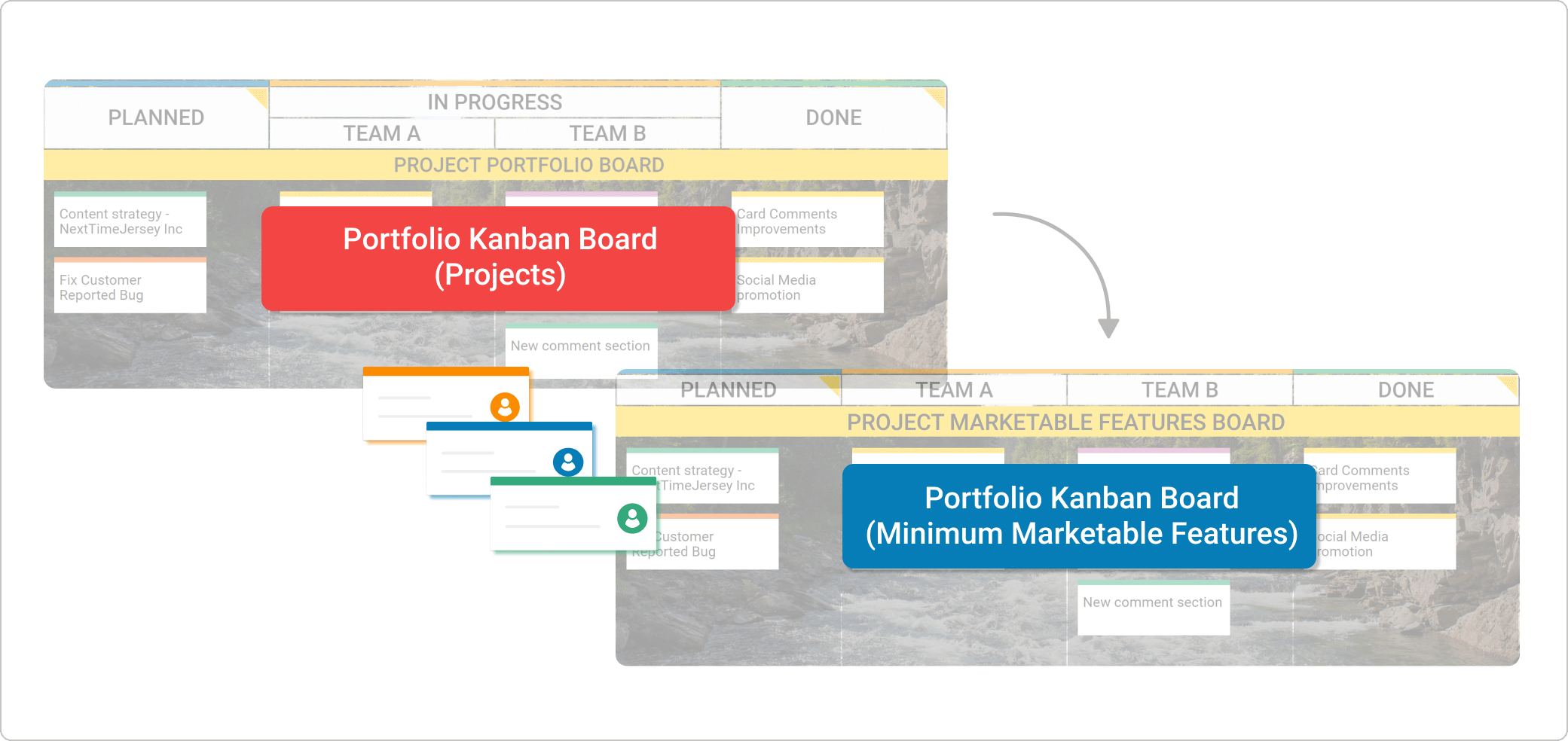 portfolio kanban on the program level