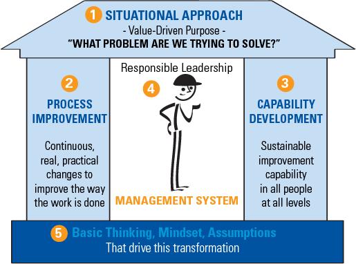Lean Transformation Model